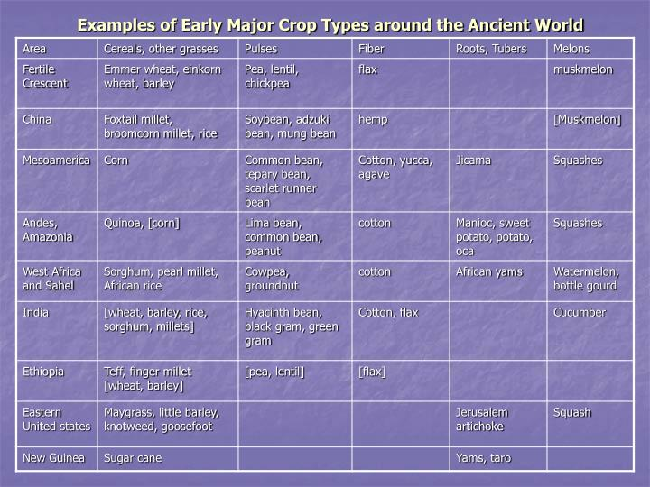 Examples of Early Major Crop Types around the Ancient World