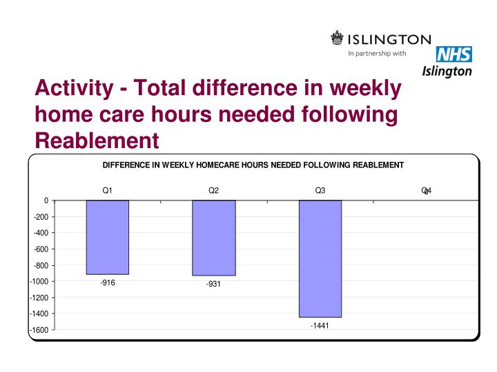 Activity - Total difference in weekly home care hours needed following Reablement