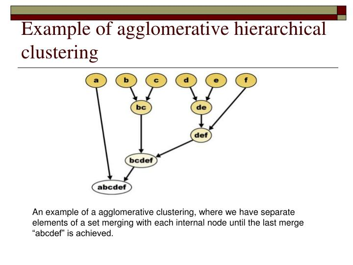 Example of agglomerative hierarchical clustering