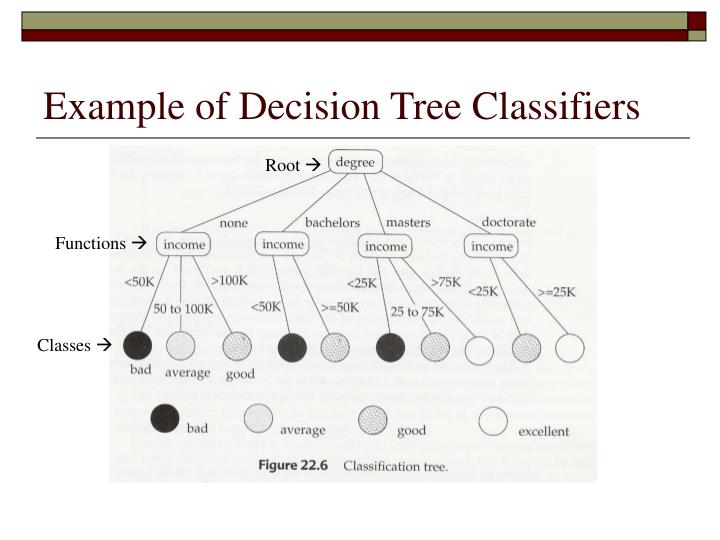Example of Decision Tree Classifiers