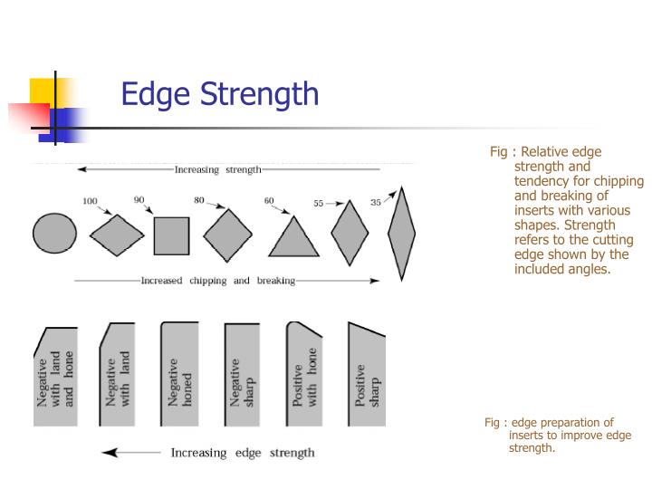 Edge Strength