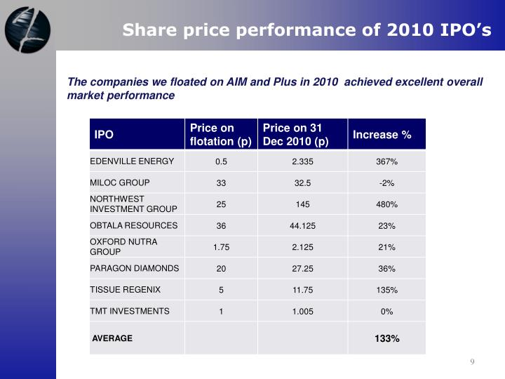 Share price performance of 2010 IPO's