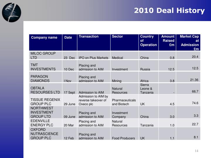 2010 Deal History