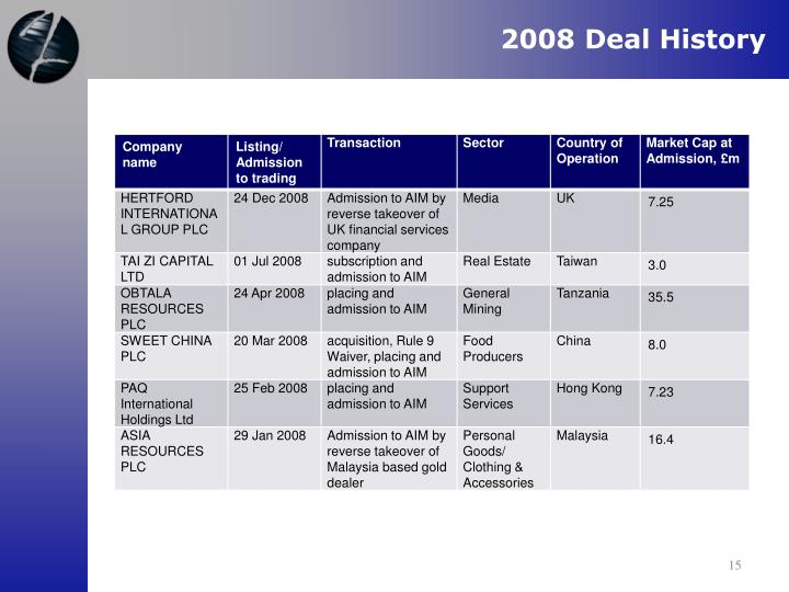 2008 Deal History