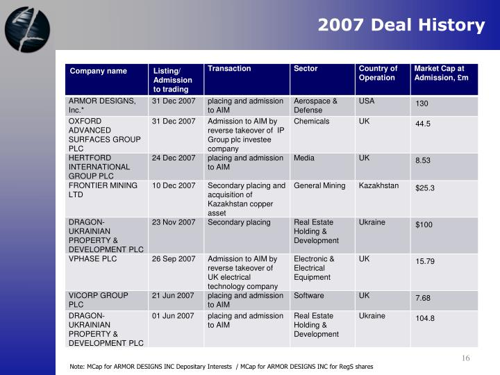 2007 Deal History