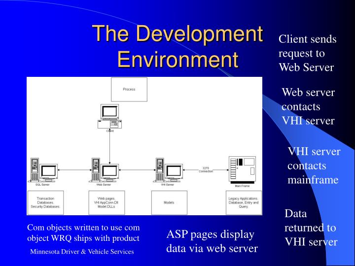 The Development Environment