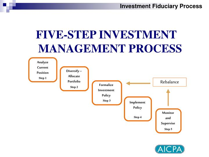 Investment Fiduciary Process