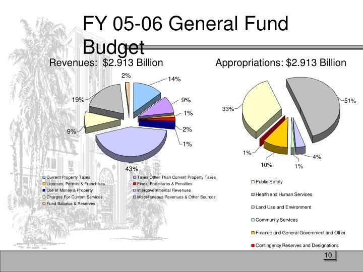 FY 05-06 General Fund Budget