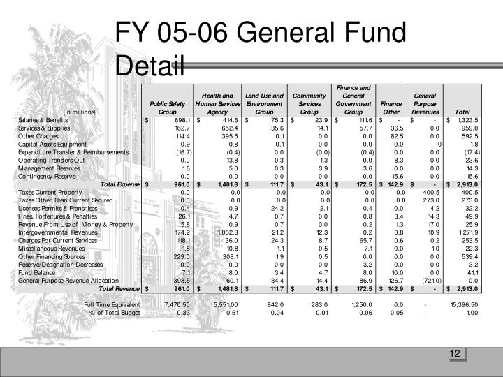FY 05-06 General Fund Detail
