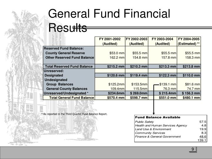 General Fund Financial Results