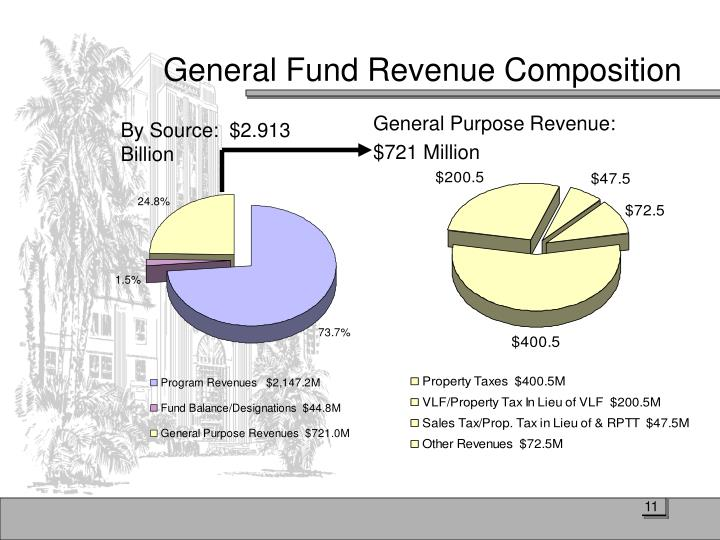 General Fund Revenue Composition
