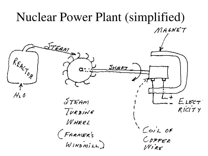 Nuclear Power Plant (simplified)