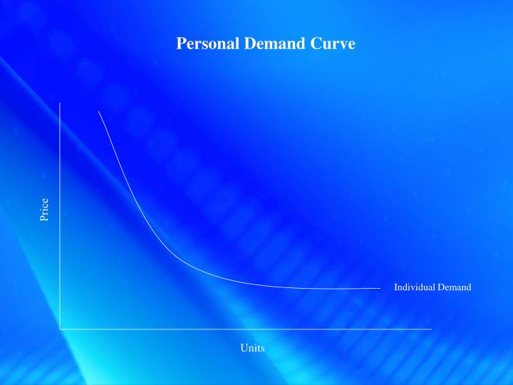 Personal Demand Curve