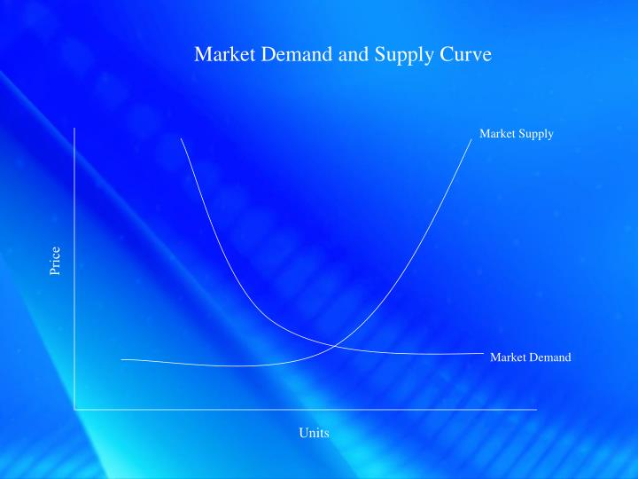 Market Demand and Supply Curve
