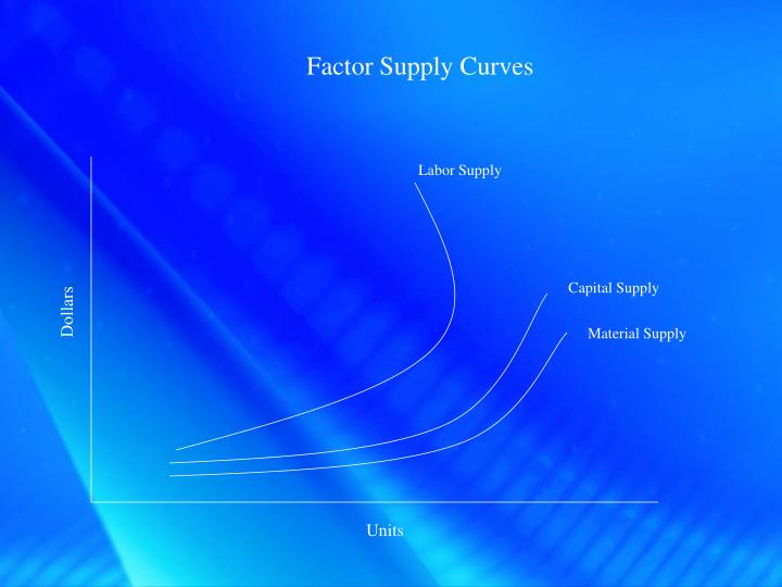 Factor Supply Curves