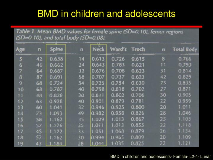 BMD in children and adolescents