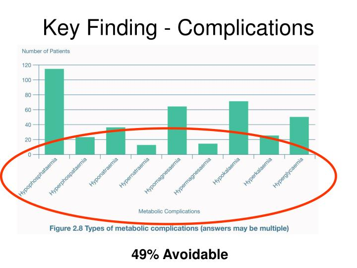 Key Finding - Complications