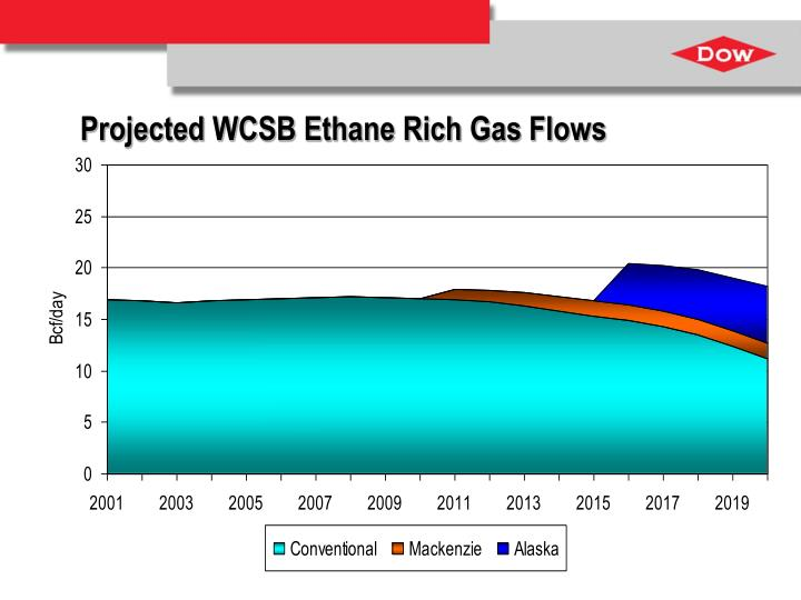 Projected WCSB Ethane Rich Gas Flows