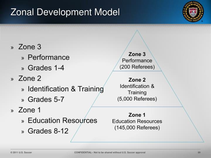 Zonal Development Model