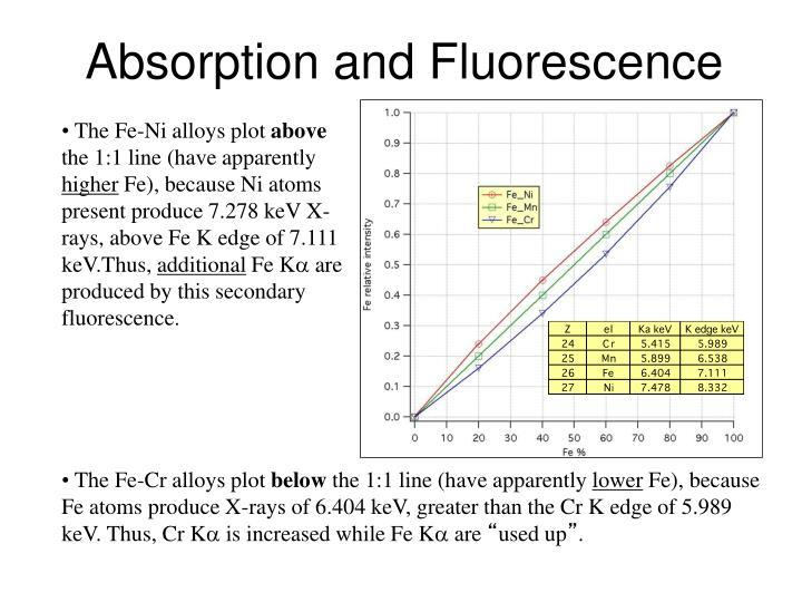 The Fe-Ni alloys plot