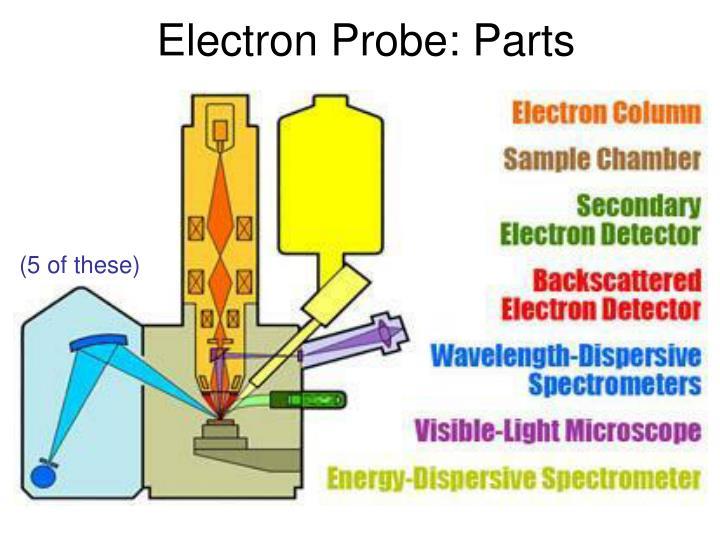 Electron Probe: Parts