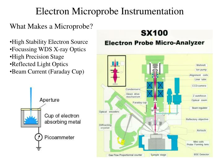 Electron Microprobe Instrumentation
