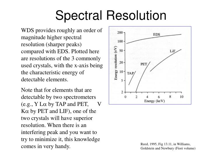 WDS provides roughly an order of magnitude higher spectral resolution (sharper peaks) compared with EDS. Plotted here are resolutions of the 3 commonly used crystals, with the x-axis being the characteristic energy of detectable elements.