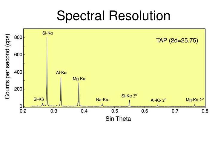 Spectral Resolution