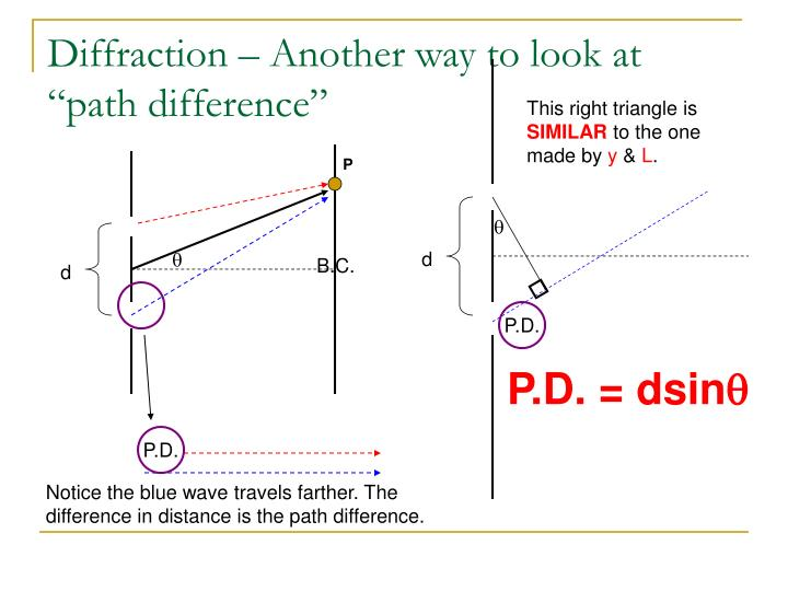 """Diffraction – Another way to look at """"path difference"""""""