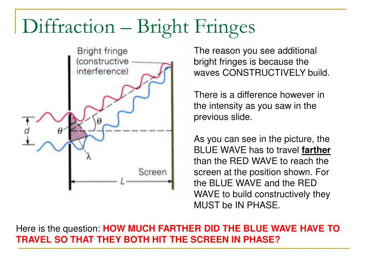 Diffraction – Bright Fringes