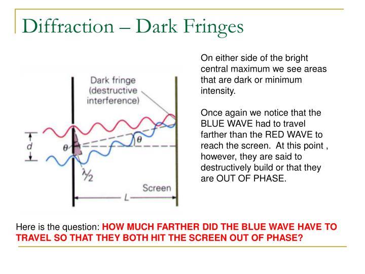 Diffraction – Dark Fringes