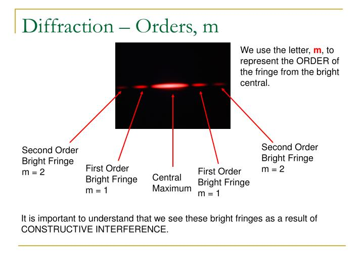 Diffraction – Orders, m