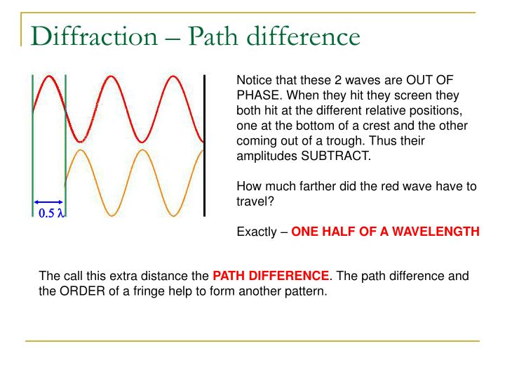 Diffraction – Path difference