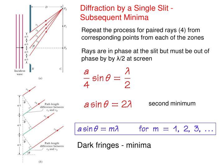 Diffraction by a Single Slit - Subsequent Minima