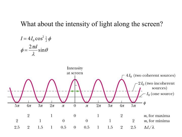 What about the intensity of light along the screen?