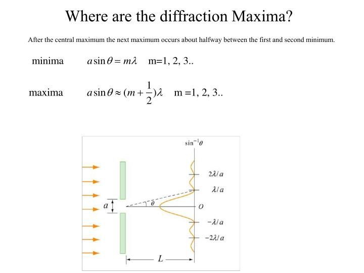 Where are the diffraction Maxima?