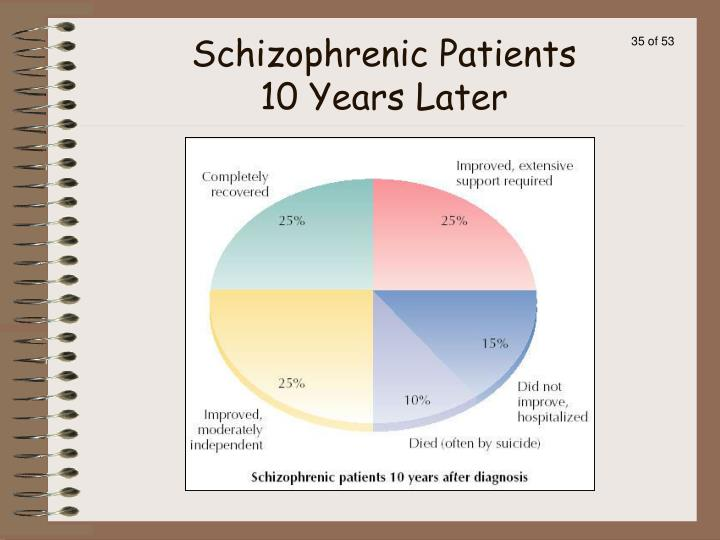 Schizophrenic Patients