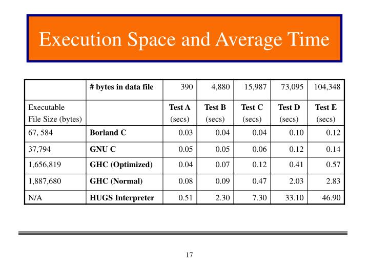 Execution Space and Average Time