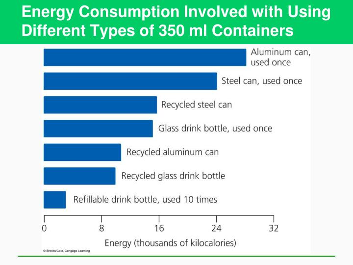 Energy Consumption Involved with Using Different Types of 350 ml Containers