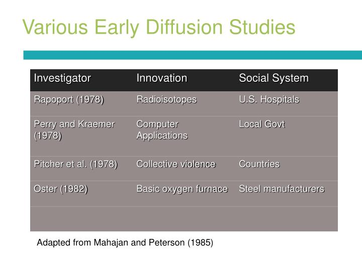 Various Early Diffusion Studies