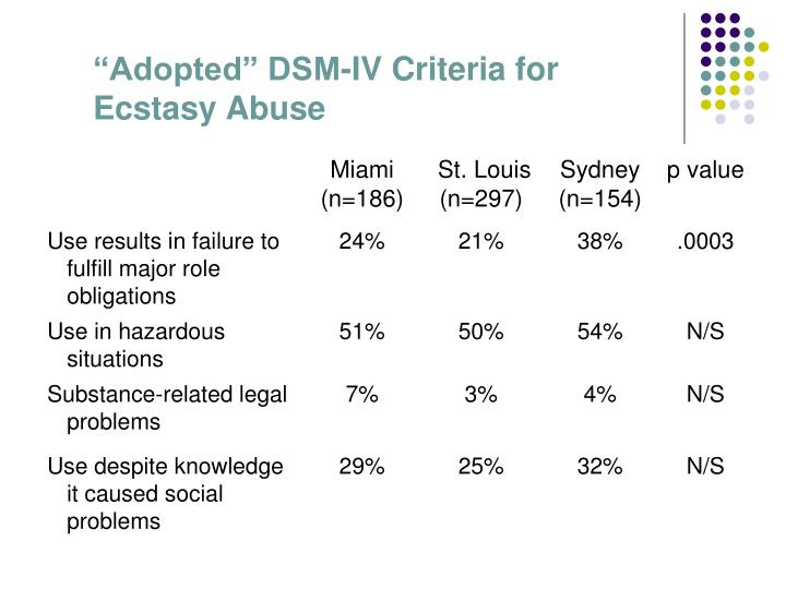 """""""Adopted"""" DSM-IV Criteria for Ecstasy Abuse"""