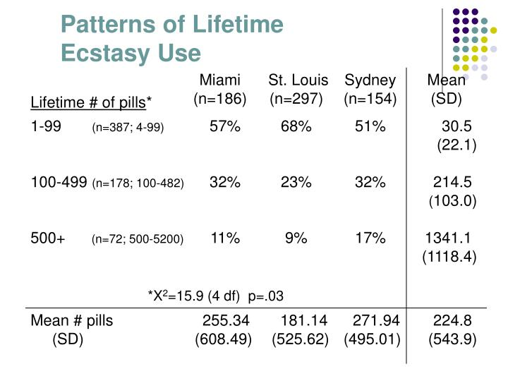 Patterns of Lifetime Ecstasy Use