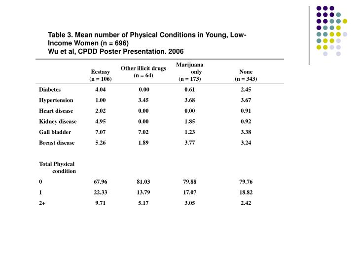 Table 3. Mean number of Physical Conditions in Young, Low-Income Women (n = 696)