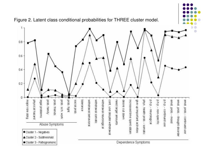 Figure 2. Latent class conditional probabilities for THREE cluster model.
