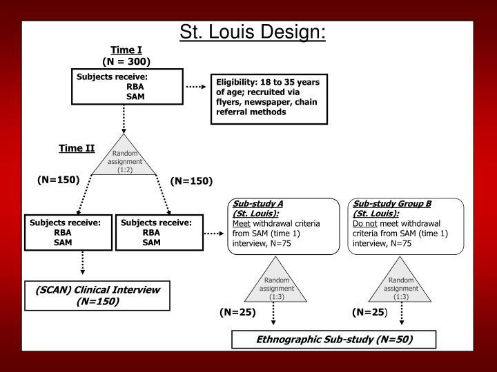 St. Louis Design: