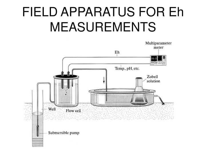 FIELD APPARATUS FOR Eh MEASUREMENTS