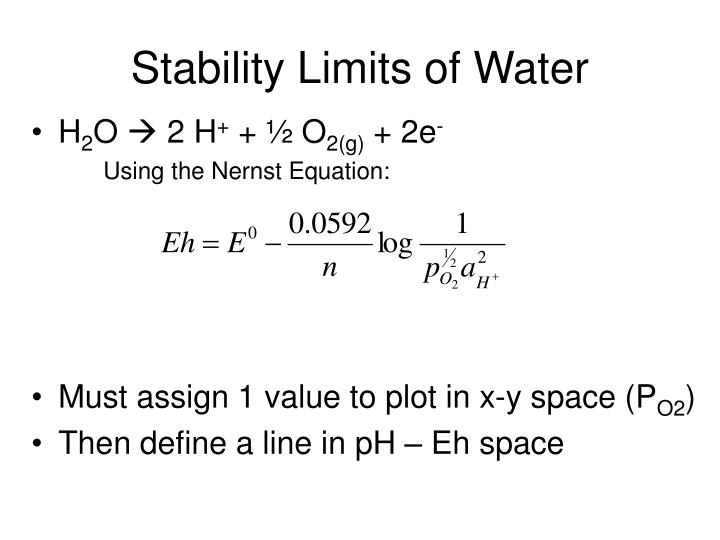 Stability Limits of Water