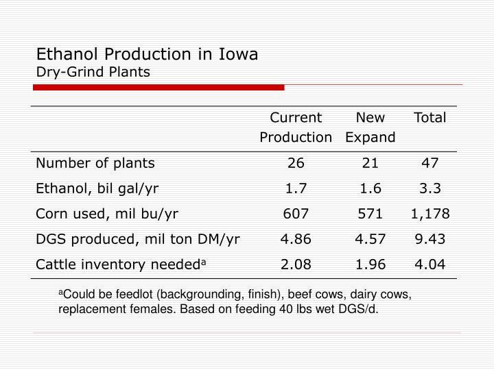 Ethanol Production in Iowa