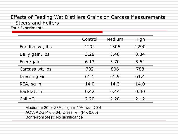 Effects of Feeding Wet Distillers Grains on Carcass Measurements – Steers and Heifers