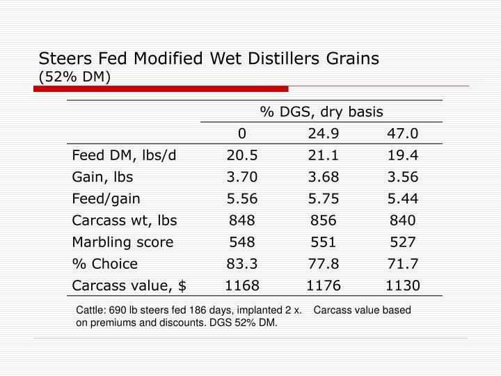 Steers Fed Modified Wet Distillers Grains